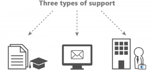 support-3-types