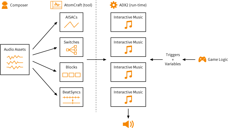 Blog Picture_Samurai Music_Diagram_Interactive music